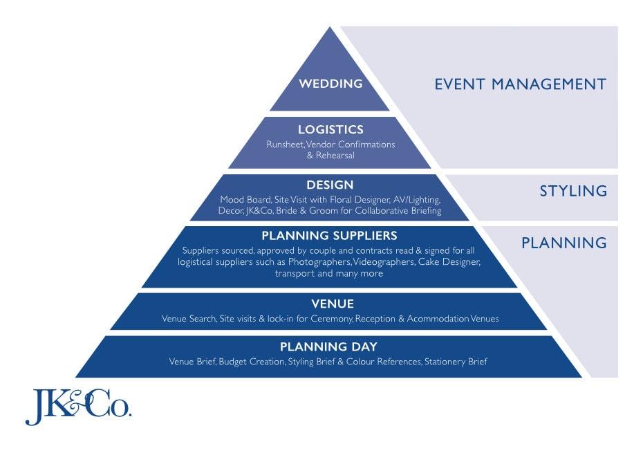 JK&Co. Events Process